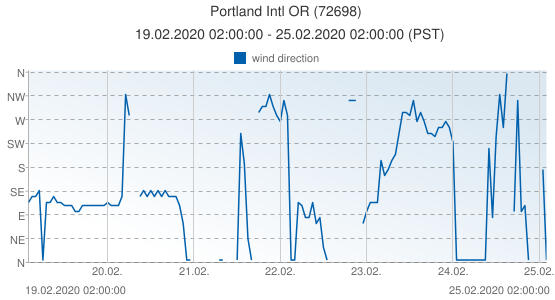 Portland Intl OR, United States of America (72698): wind direction: 19.02.2020 02:00:00 - 25.02.2020 02:00:00 (PST)