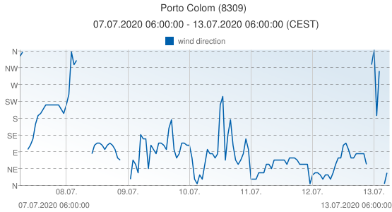 Porto Colom, Spain (8309): wind direction: 07.07.2020 06:00:00 - 13.07.2020 06:00:00 (CEST)