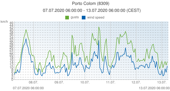 Porto Colom, Spain (8309): wind speed & gusts: 07.07.2020 06:00:00 - 13.07.2020 06:00:00 (CEST)
