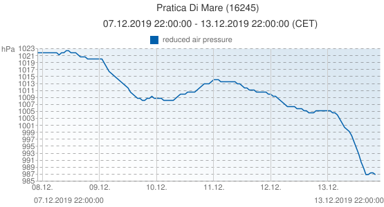 Pratica Di Mare, Italia (16245): reduced air pressure: 07.12.2019 22:00:00 - 13.12.2019 22:00:00 (CET)