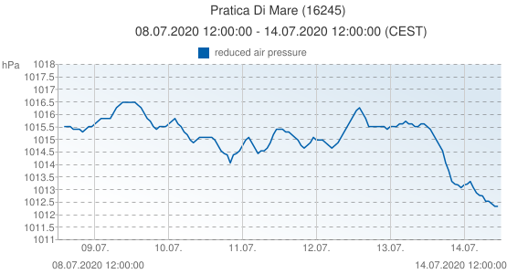 Pratica Di Mare, Italy (16245): reduced air pressure: 08.07.2020 12:00:00 - 14.07.2020 12:00:00 (CEST)