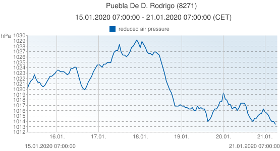 Puebla De D. Rodrigo, España (8271): reduced air pressure: 15.01.2020 07:00:00 - 21.01.2020 07:00:00 (CET)