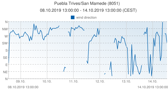 Puebla Trives/San Mamede, Spain (8051): wind direction: 08.10.2019 13:00:00 - 14.10.2019 13:00:00 (CEST)