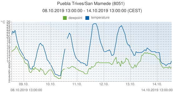 Puebla Trives/San Mamede, Spain (8051): temperature & dewpoint: 08.10.2019 13:00:00 - 14.10.2019 13:00:00 (CEST)