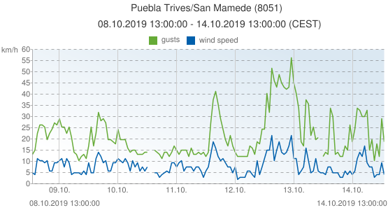 Puebla Trives/San Mamede, Spain (8051): wind speed & gusts: 08.10.2019 13:00:00 - 14.10.2019 13:00:00 (CEST)