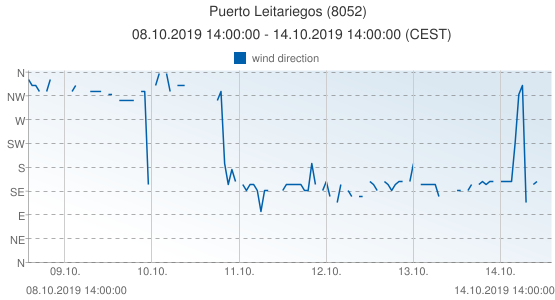 Puerto Leitariegos, Spain (8052): wind direction: 08.10.2019 14:00:00 - 14.10.2019 14:00:00 (CEST)