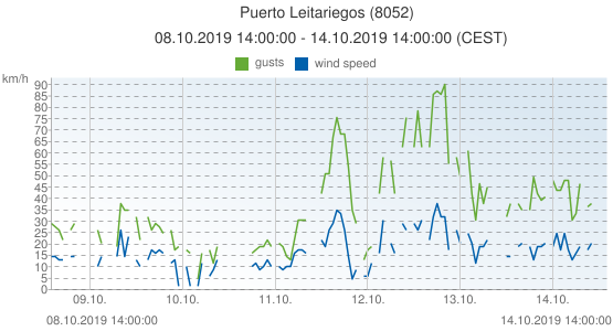 Puerto Leitariegos, Spain (8052): wind speed & gusts: 08.10.2019 14:00:00 - 14.10.2019 14:00:00 (CEST)