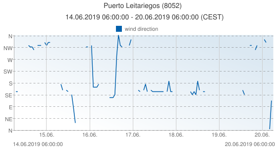 Puerto Leitariegos, Spain (8052): wind direction: 14.06.2019 06:00:00 - 20.06.2019 06:00:00 (CEST)