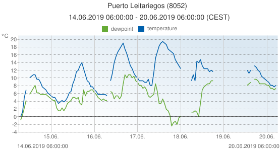 Puerto Leitariegos, Spain (8052): temperature & dewpoint: 14.06.2019 06:00:00 - 20.06.2019 06:00:00 (CEST)