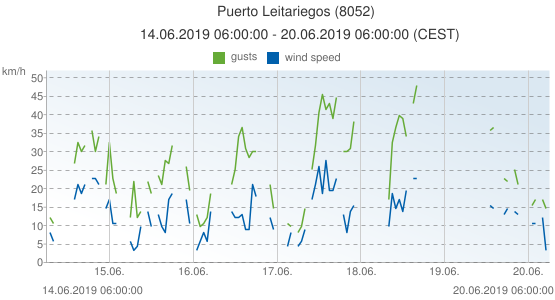 Puerto Leitariegos, Spain (8052): wind speed & gusts: 14.06.2019 06:00:00 - 20.06.2019 06:00:00 (CEST)