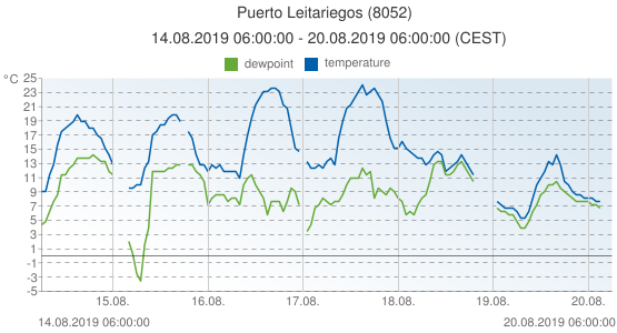 Puerto Leitariegos, Spain (8052): temperature & dewpoint: 14.08.2019 06:00:00 - 20.08.2019 06:00:00 (CEST)
