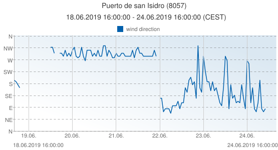 Puerto de san Isidro, Spain (8057): wind direction: 18.06.2019 16:00:00 - 24.06.2019 16:00:00 (CEST)