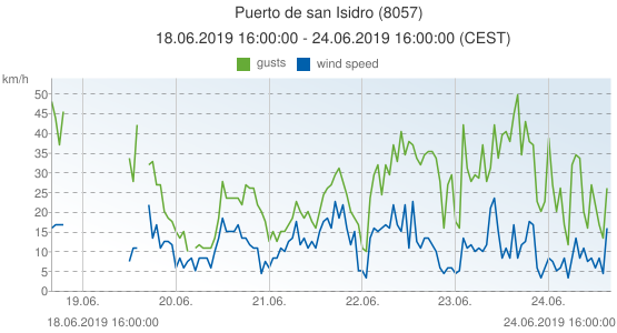 Puerto de san Isidro, Spain (8057): wind speed & gusts: 18.06.2019 16:00:00 - 24.06.2019 16:00:00 (CEST)
