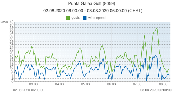 Punta Galea Golf, Spain (8059): wind speed & gusts: 02.08.2020 06:00:00 - 08.08.2020 06:00:00 (CEST)