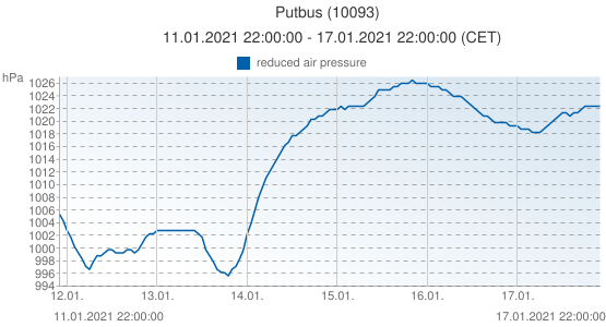 Putbus, Germany (10093): reduced air pressure: 11.01.2021 22:00:00 - 17.01.2021 22:00:00 (CET)