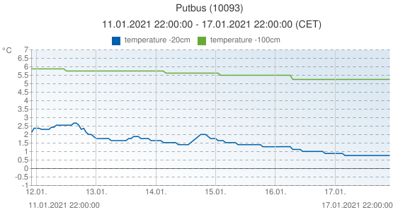 Putbus, Germany (10093): temperature -20cm & temperature -100cm: 11.01.2021 22:00:00 - 17.01.2021 22:00:00 (CET)