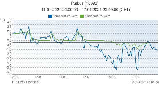 Putbus, Germany (10093): temperature 5cm & temperature -5cm: 11.01.2021 22:00:00 - 17.01.2021 22:00:00 (CET)