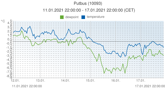 Putbus, Germany (10093): temperature & dewpoint: 11.01.2021 22:00:00 - 17.01.2021 22:00:00 (CET)