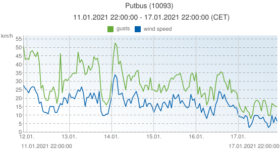 Putbus, Germany (10093): wind speed & gusts: 11.01.2021 22:00:00 - 17.01.2021 22:00:00 (CET)