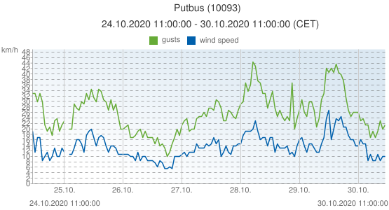 Putbus, Germany (10093): wind speed & gusts: 24.10.2020 11:00:00 - 30.10.2020 11:00:00 (CET)