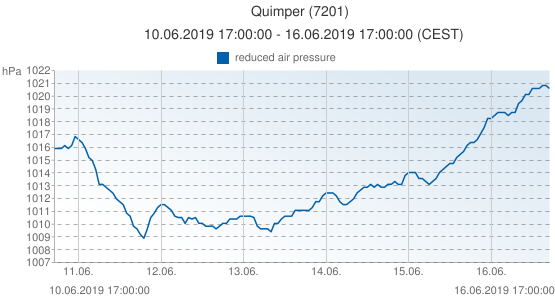 Quimper, France (7201): reduced air pressure: 10.06.2019 17:00:00 - 16.06.2019 17:00:00 (CEST)