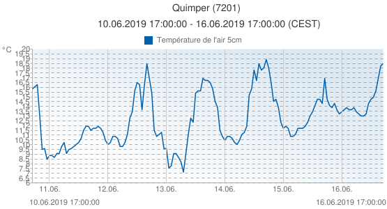 Quimper, France (7201): Température de l'air 5cm: 10.06.2019 17:00:00 - 16.06.2019 17:00:00 (CEST)