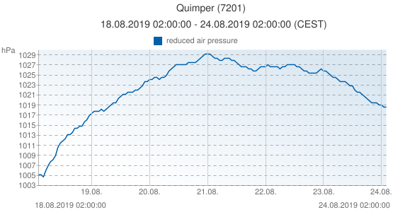 Quimper, France (7201): reduced air pressure: 18.08.2019 02:00:00 - 24.08.2019 02:00:00 (CEST)