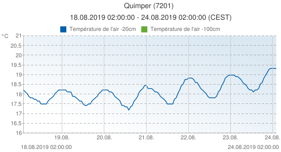 Quimper, France (7201): Température de l'air -20cm: 18.08.2019 02:00:00 - 24.08.2019 02:00:00 (CEST)