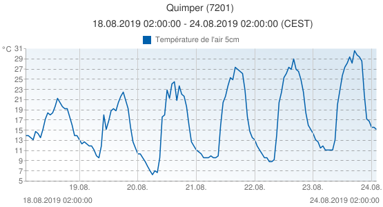 Quimper, France (7201): Température de l'air 5cm: 18.08.2019 02:00:00 - 24.08.2019 02:00:00 (CEST)
