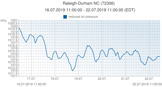 Raleigh-Durham NC, United States of America (72306): reduced air pressure: 16.07.2019 11:00:00 - 22.07.2019 11:00:00 (EDT)