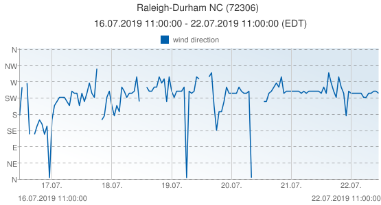 Raleigh-Durham NC, United States of America (72306): wind direction: 16.07.2019 11:00:00 - 22.07.2019 11:00:00 (EDT)