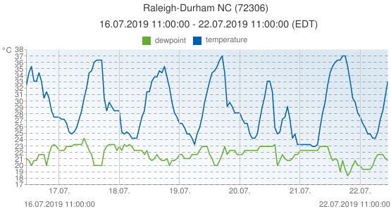 Raleigh-Durham NC, United States of America (72306): temperature & dewpoint: 16.07.2019 11:00:00 - 22.07.2019 11:00:00 (EDT)