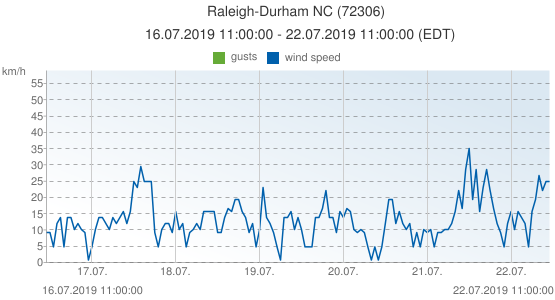 Raleigh-Durham NC, United States of America (72306): wind speed & gusts: 16.07.2019 11:00:00 - 22.07.2019 11:00:00 (EDT)