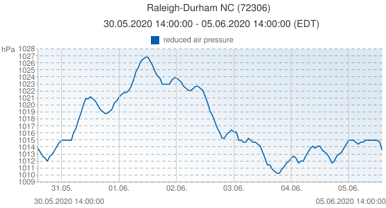 Raleigh-Durham NC, United States of America (72306): reduced air pressure: 30.05.2020 14:00:00 - 05.06.2020 14:00:00 (EDT)