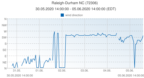 Raleigh-Durham NC, United States of America (72306): wind direction: 30.05.2020 14:00:00 - 05.06.2020 14:00:00 (EDT)