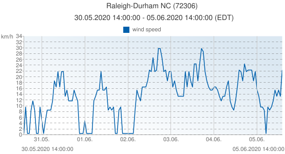 Raleigh-Durham NC, United States of America (72306): wind speed: 30.05.2020 14:00:00 - 05.06.2020 14:00:00 (EDT)