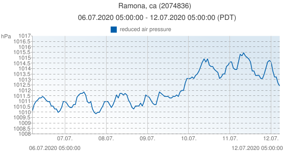 Ramona, ca, United States of America (2074836): reduced air pressure: 06.07.2020 05:00:00 - 12.07.2020 05:00:00 (PDT)