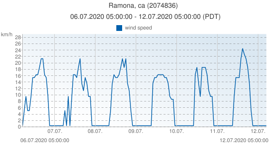 Ramona, ca, United States of America (2074836): wind speed: 06.07.2020 05:00:00 - 12.07.2020 05:00:00 (PDT)