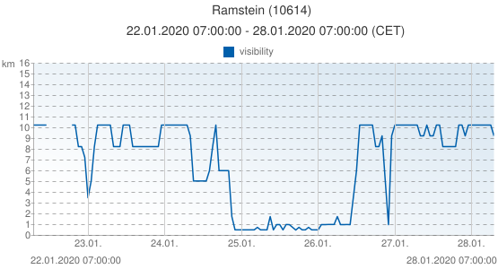 Ramstein, Germany (10614): visibility: 22.01.2020 07:00:00 - 28.01.2020 07:00:00 (CET)