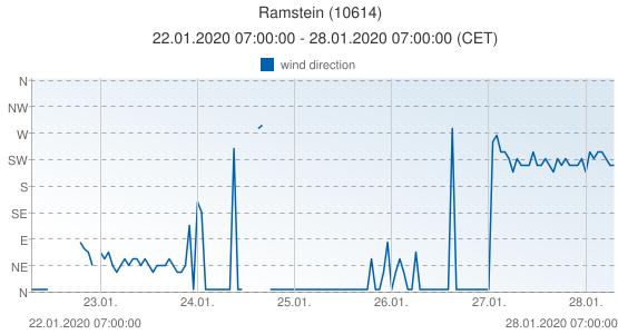 Ramstein, Germany (10614): wind direction: 22.01.2020 07:00:00 - 28.01.2020 07:00:00 (CET)