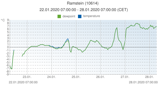 Ramstein, Germany (10614): temperature & dewpoint: 22.01.2020 07:00:00 - 28.01.2020 07:00:00 (CET)