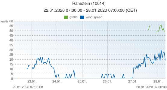 Ramstein, Germany (10614): wind speed & gusts: 22.01.2020 07:00:00 - 28.01.2020 07:00:00 (CET)