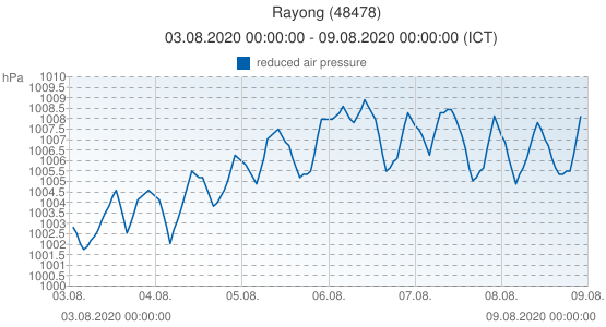 Rayong, Tailandia (48478): reduced air pressure: 03.08.2020 00:00:00 - 09.08.2020 00:00:00 (ICT)