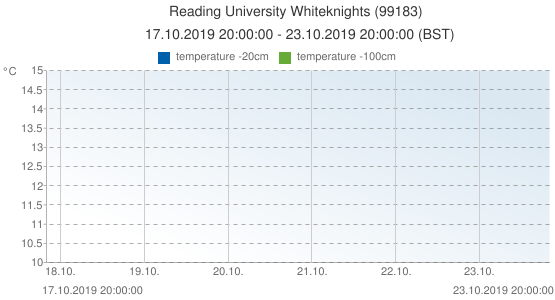 Reading University Whiteknights, United Kingdom (99183): temperature -20cm & temperature -100cm: 17.10.2019 20:00:00 - 23.10.2019 20:00:00 (BST)
