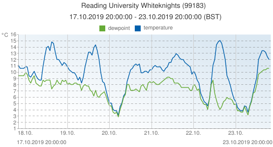 Reading University Whiteknights, United Kingdom (99183): temperature & dewpoint: 17.10.2019 20:00:00 - 23.10.2019 20:00:00 (BST)