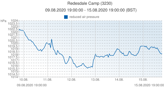 Redesdale Camp, United Kingdom (3230): reduced air pressure: 09.08.2020 19:00:00 - 15.08.2020 19:00:00 (BST)