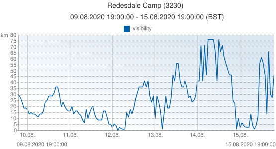 Redesdale Camp, United Kingdom (3230): visibility: 09.08.2020 19:00:00 - 15.08.2020 19:00:00 (BST)