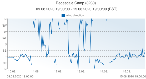 Redesdale Camp, United Kingdom (3230): wind direction: 09.08.2020 19:00:00 - 15.08.2020 19:00:00 (BST)