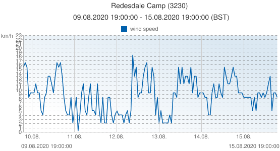 Redesdale Camp, United Kingdom (3230): wind speed: 09.08.2020 19:00:00 - 15.08.2020 19:00:00 (BST)