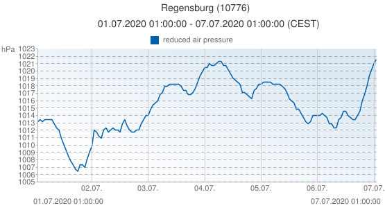 Regensburg, Allemagne (10776): reduced air pressure: 01.07.2020 01:00:00 - 07.07.2020 01:00:00 (CEST)
